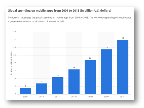 Global Spending on Mobile Apps from 2009 to 2015 Graph Image