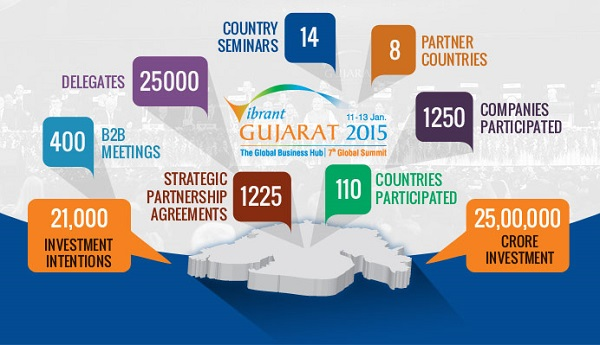 Outcome of Vibrant Gujarat Summit 2015