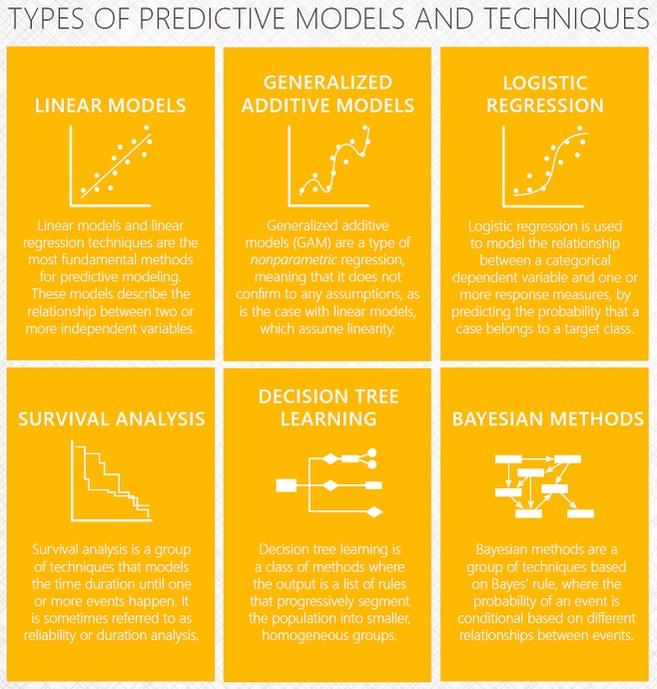 types-of-predictive-models-techniques
