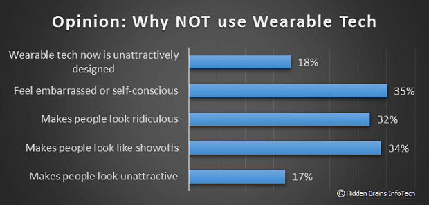 Opinion - Why Not to Use Wearable Technology 2016