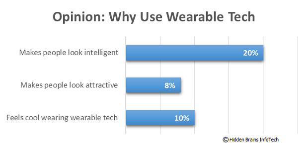 Opinion - Why Use Wearable Technology 2016