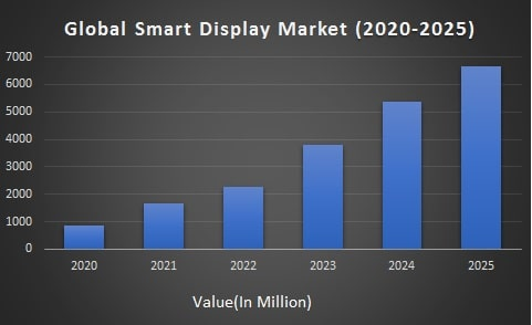 Global Smart Display Market Size (2020 - 2025)
