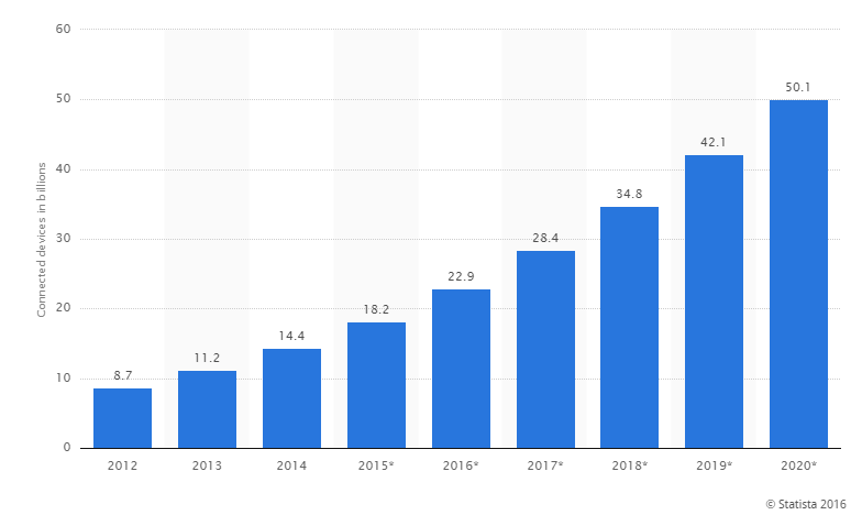 IoT number of connected devices worldwide 2012 2020 Statista