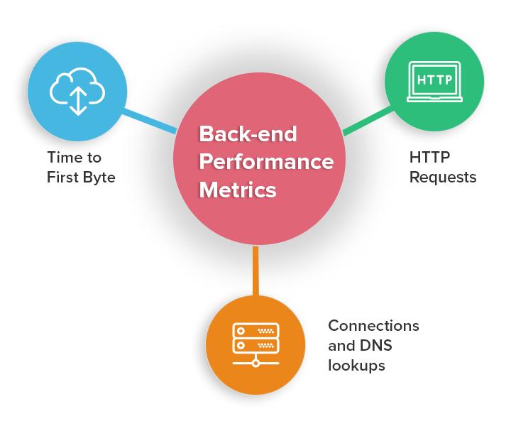 Back-end-Performance-Metrics
