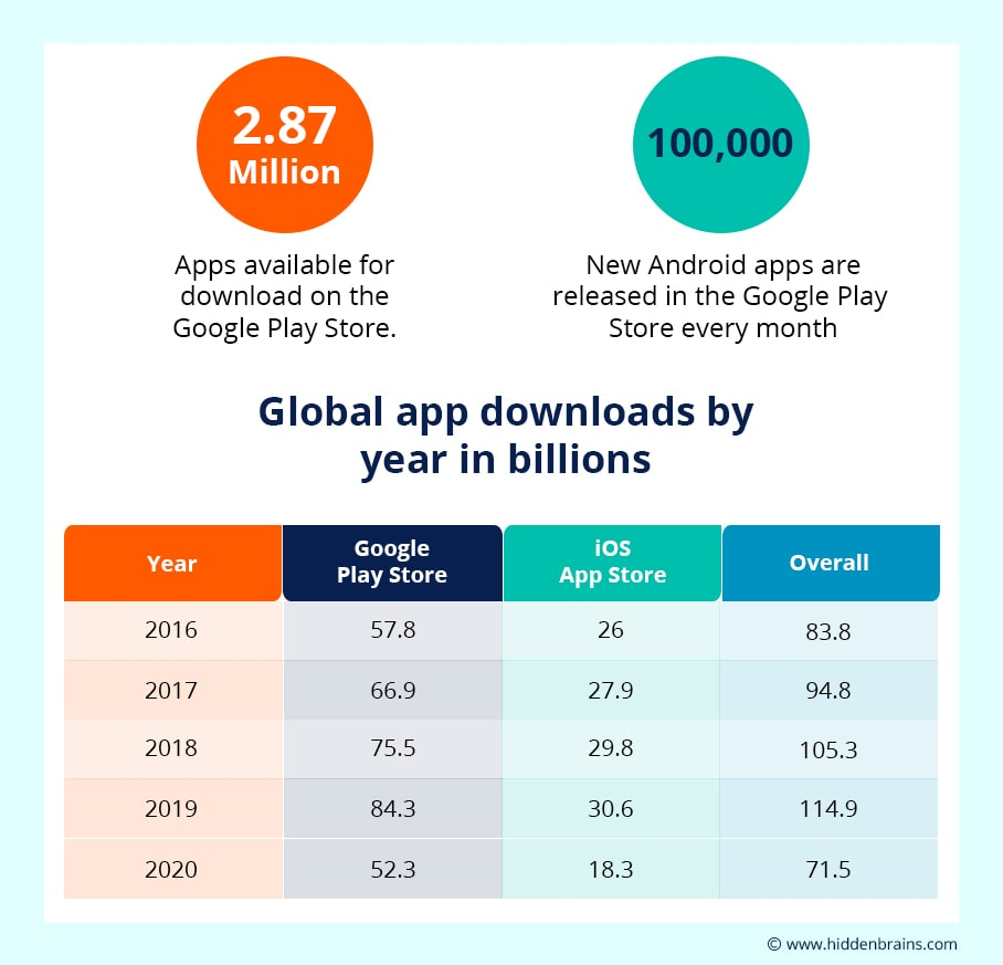 Global App Downloads by Year