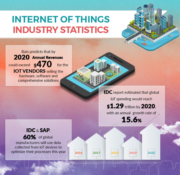 Technology Management Image: How IoT Is Transforming Commercial Real Estate?