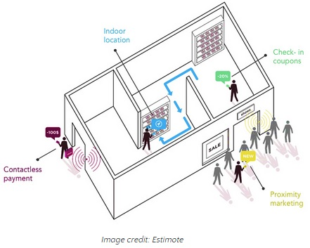 real-world-implementation-ibeacon
