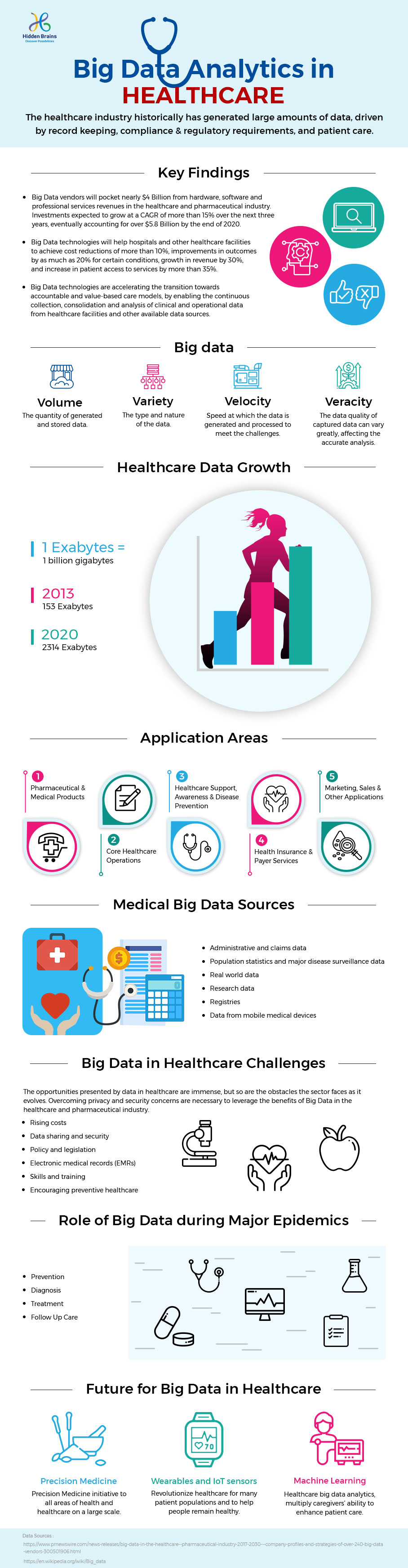 big data solutions in Healthcare Industry