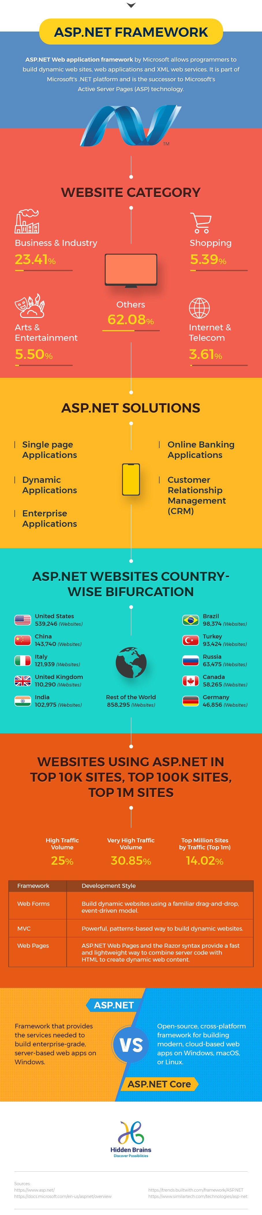 Infographic: ASP NET Framework & its Role in Building Web