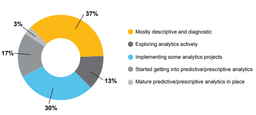 Prescriptive analytics across industries