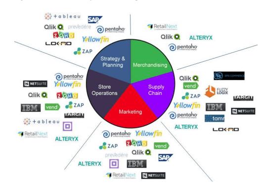 Prescriptive analytics across industries