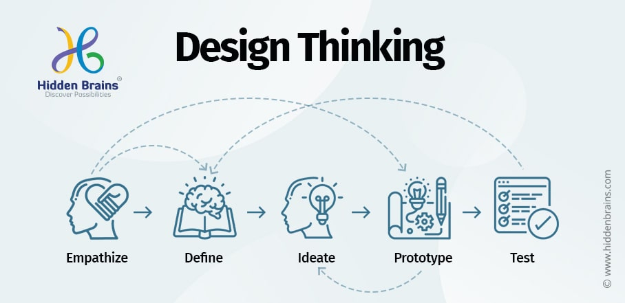 How Design Thinking Works