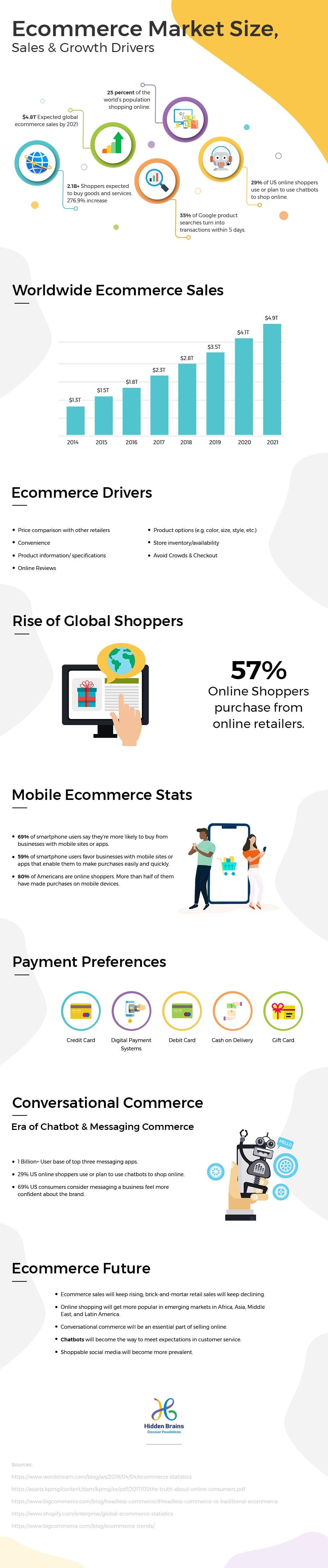 Current eCommerce Trends