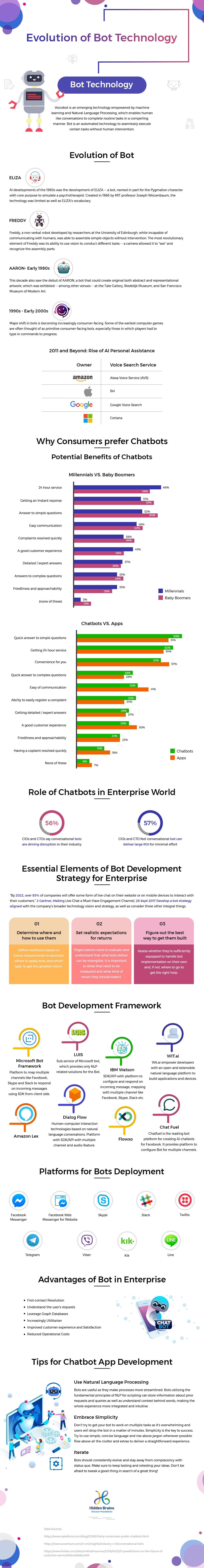 Evolution of Bot Technology