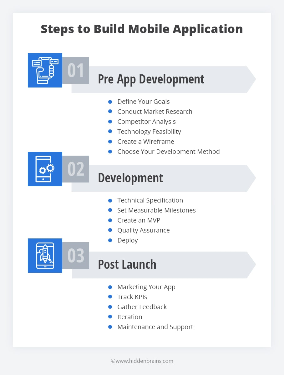 Steps to Build a Mobile Application