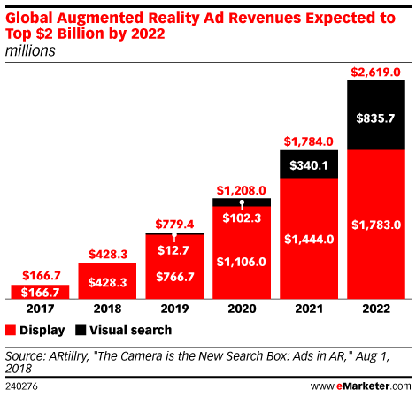AR in Advertising