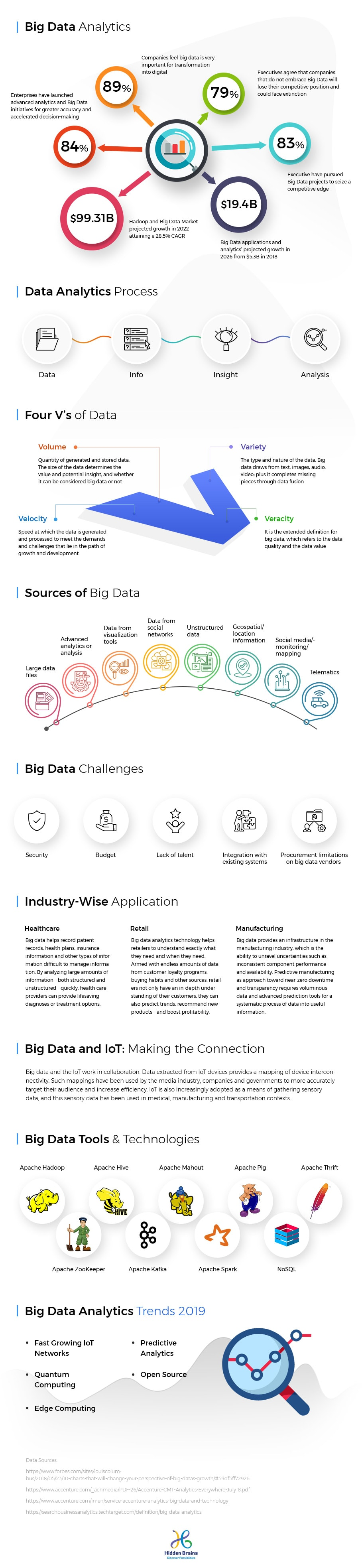 Infographic: Big Data Analytics for Enterprise