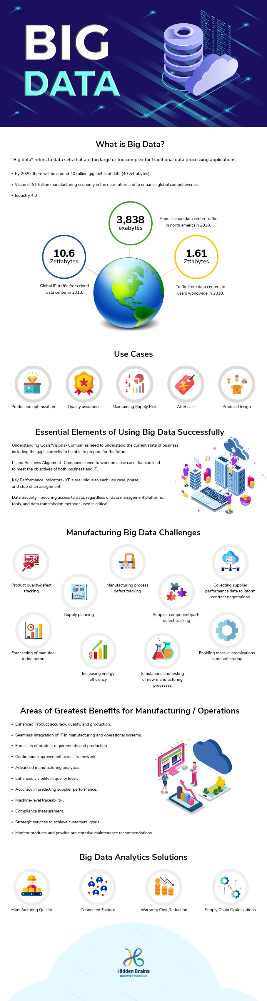 Infographic Big Data in Manufacturing