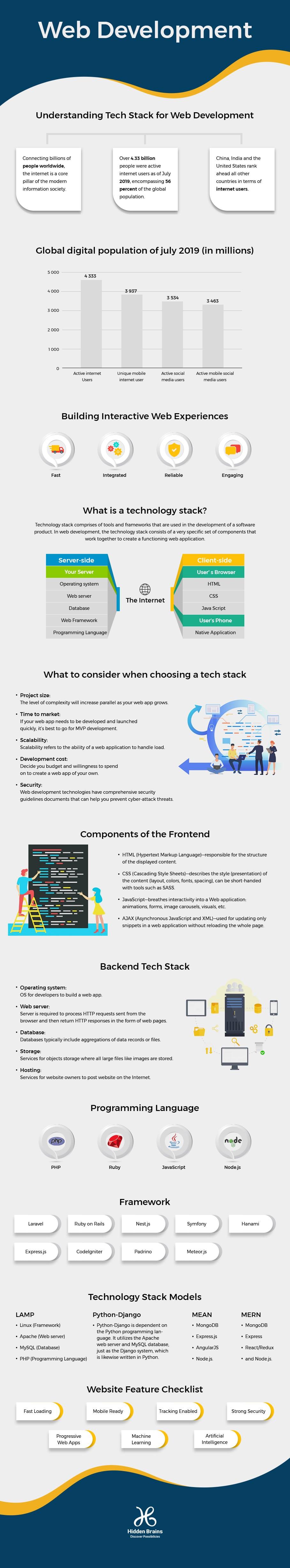 best technology stack for web development