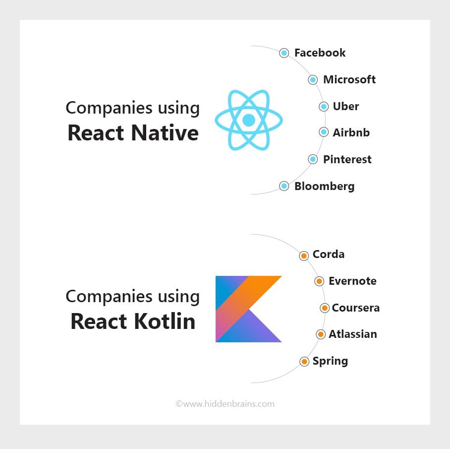 Companies Using Kotlin vs React Native