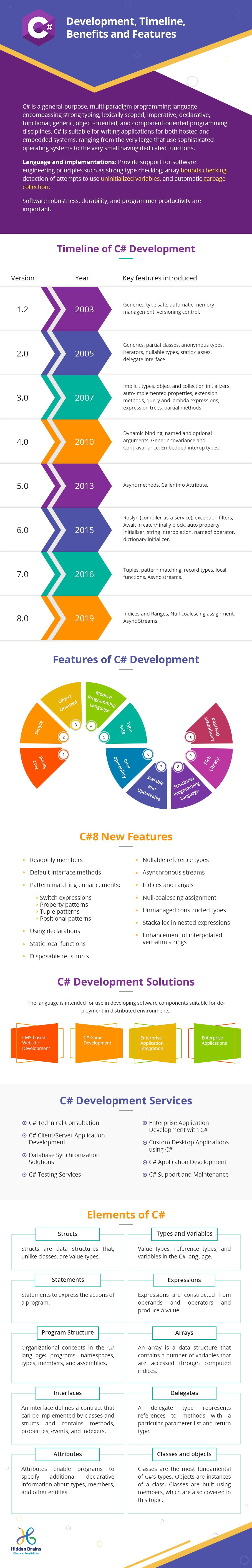 c sharp development benefits and features infographic