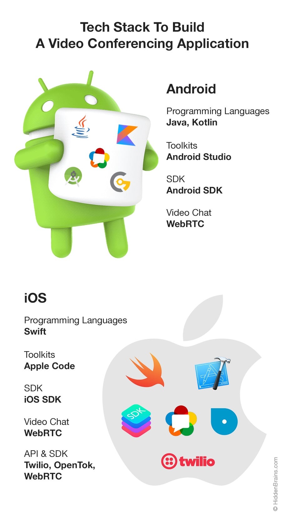 Video Conferencing App Tech Stack Infogrpahic