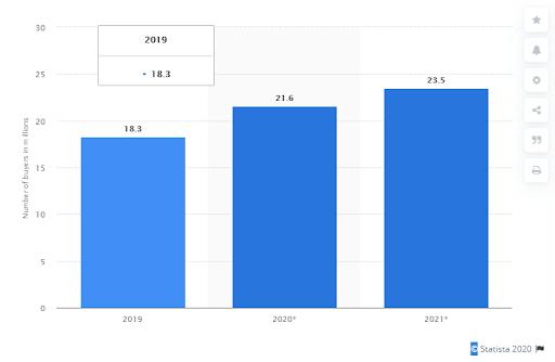 number of smart speaker buyers 2019-2021-min