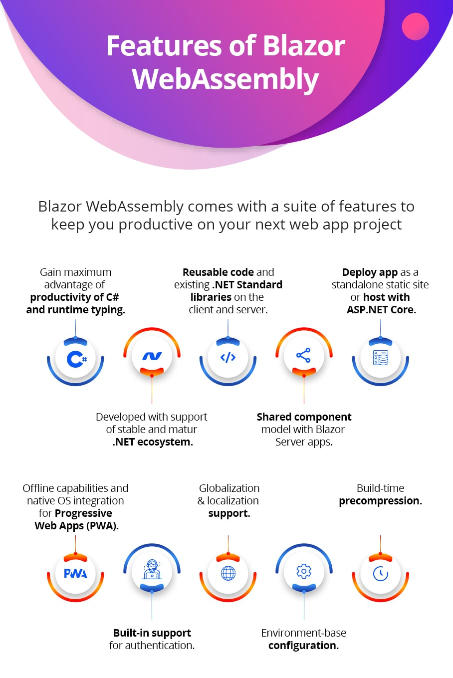 Features of Blazor WebAssembly