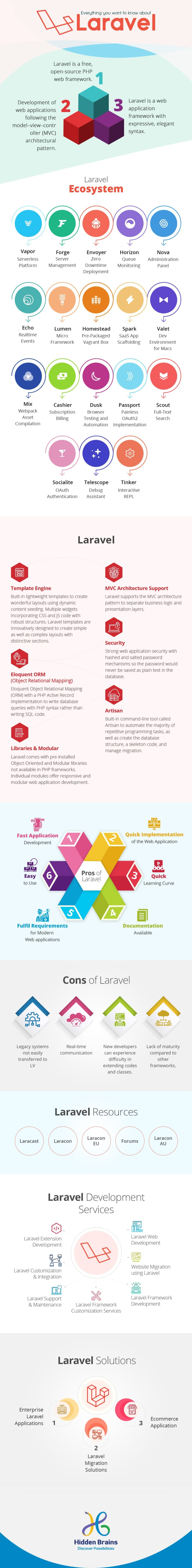 Infographics Explain Features and Advantages of Laravel