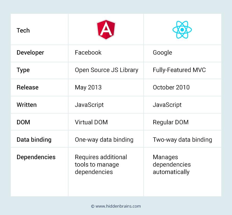 AngularJS vs ReactJs Quick Comparison