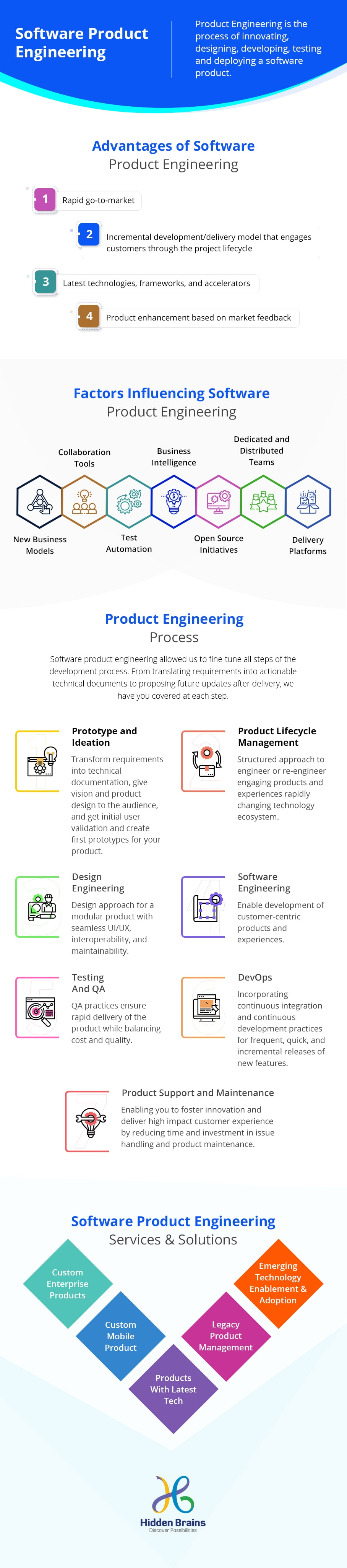 infographic software product engineering for business growth