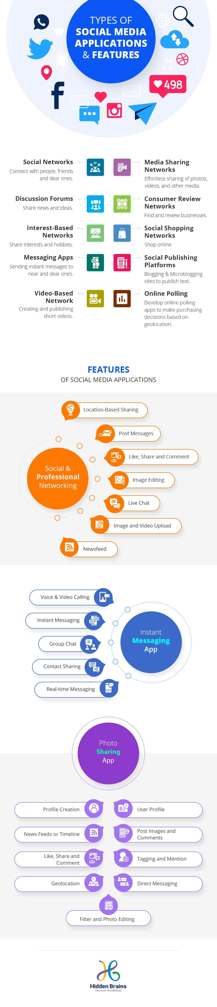 types of social media applications