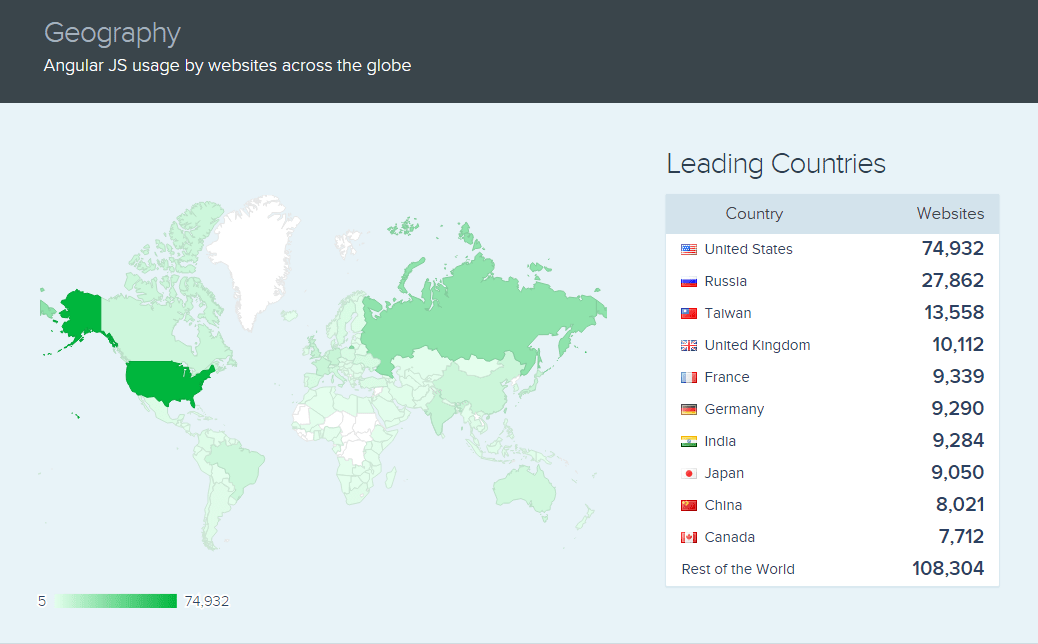 angularjs usage by website accross the globe