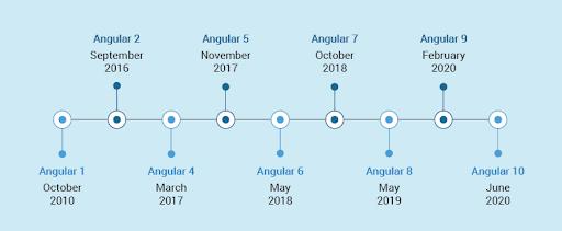 timeline of angularjs to angular