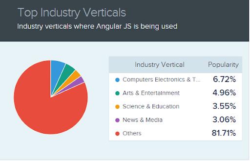 top angularjs industry verticals
