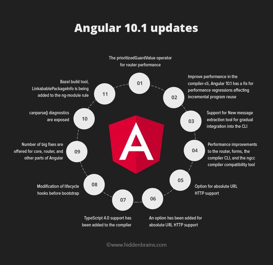Infographic: Angular 10.1 Updates
