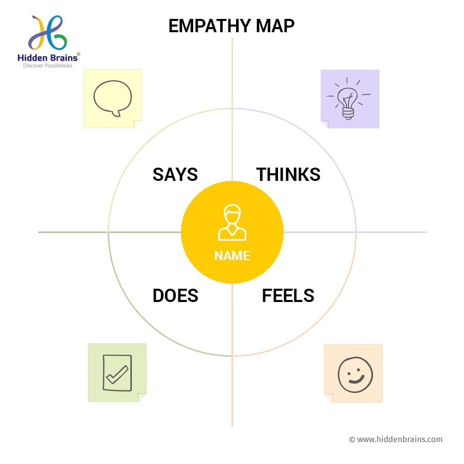 Empathy Maps in Design Thinking