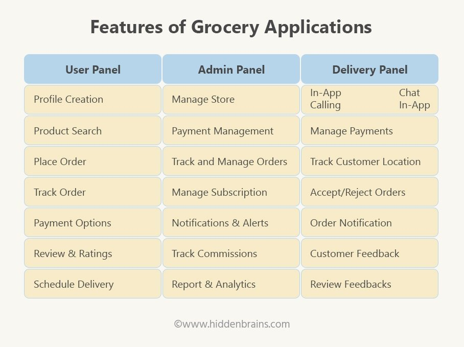 Features of Grocery Applications