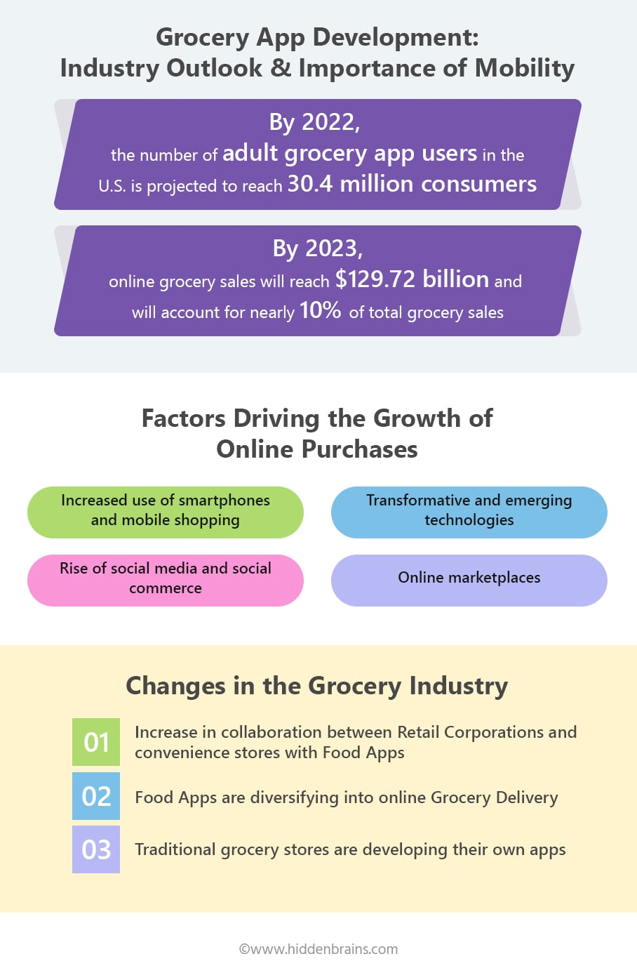 Grocery App Development Trends