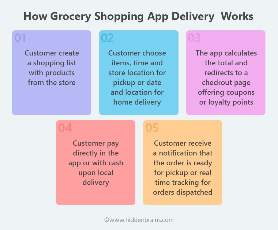How Grocery Shopping App Delivery Works