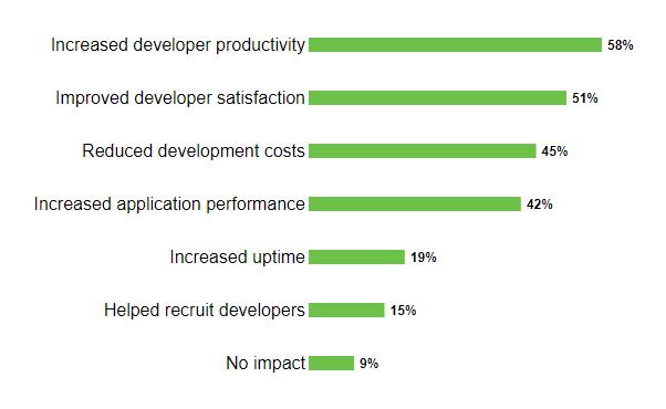 Impact of NodeJS on Business