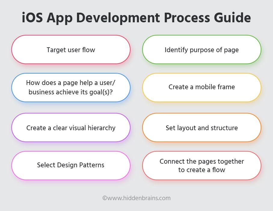 iOS App Development Process Guide