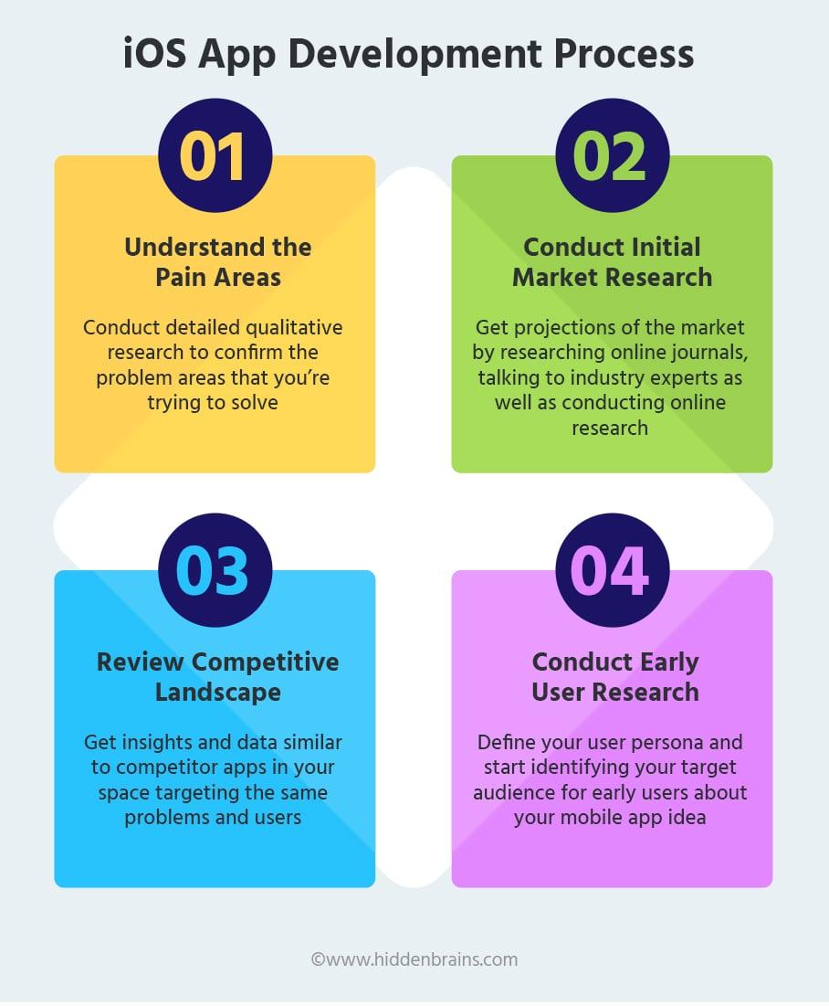 iOS App Development Process Steps