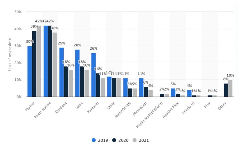 Cross-platform mobile frameworks used by software developers