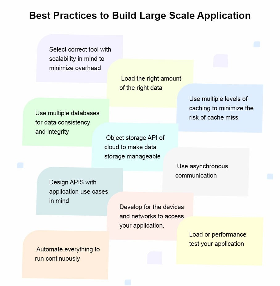 Best Practices to Build Large Scale Application