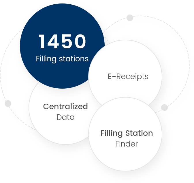more than 1450 filling stations